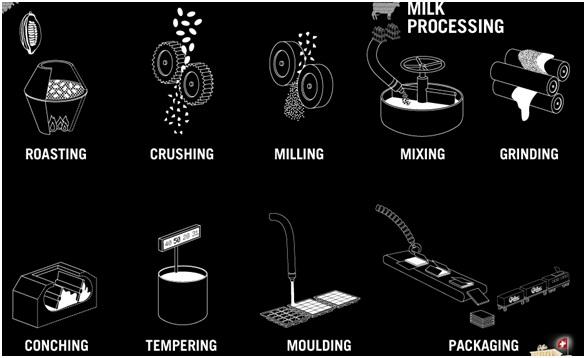Process-of-Making-a-Chocolate